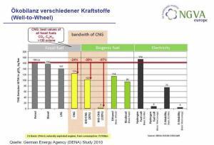 "Il bilancio delle emissioni ""Well To Wheel"" fra i vari carburanti (fonte: NGVA Europe)"